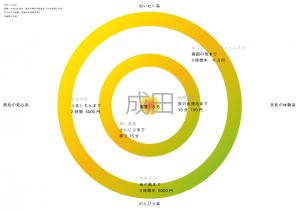 時間マップ-成田